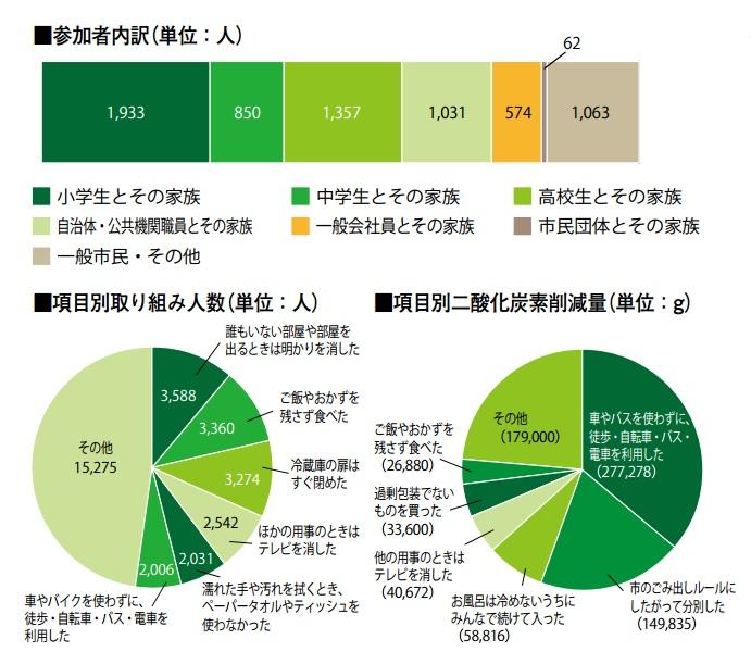項目別統計